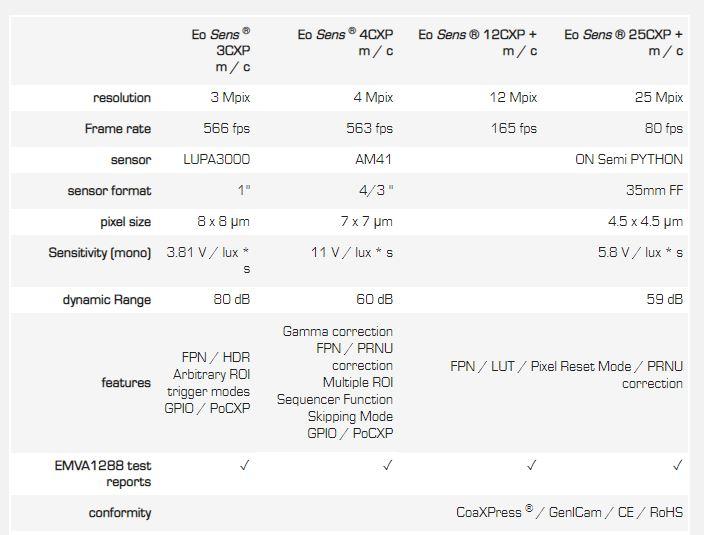 technical_specifications_mikrotron_coaxpress_camera