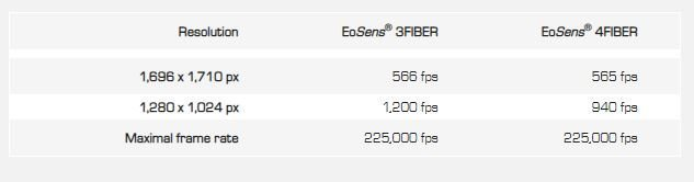 frame_rates_mikrotron_fiber_series_sodavision