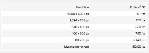 frame_rates_mikrotron_sodavision