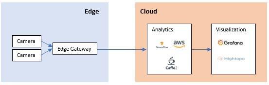 edge-cloud-machinevision-sodavision