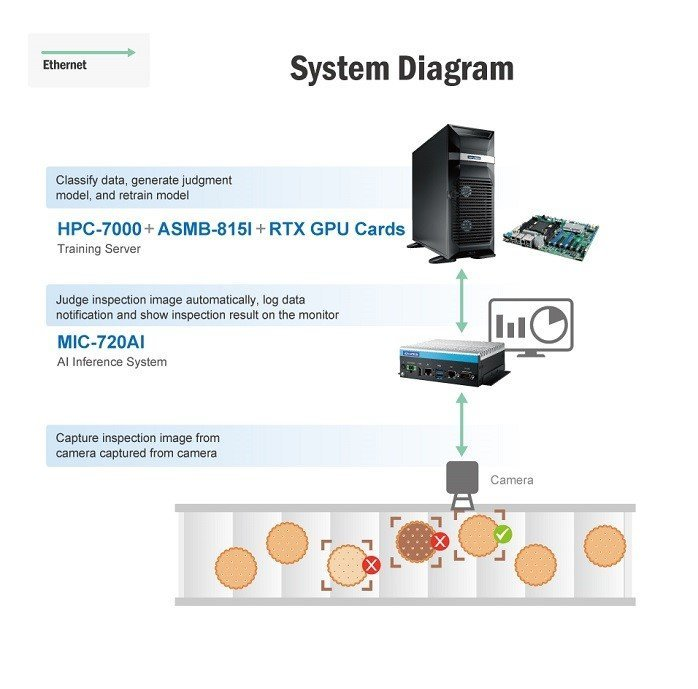 system-diagram-sodavision-advantech