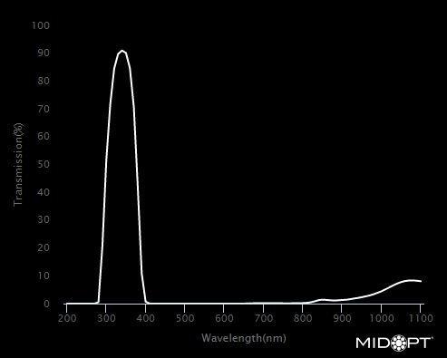 midopt-bandpass-filter