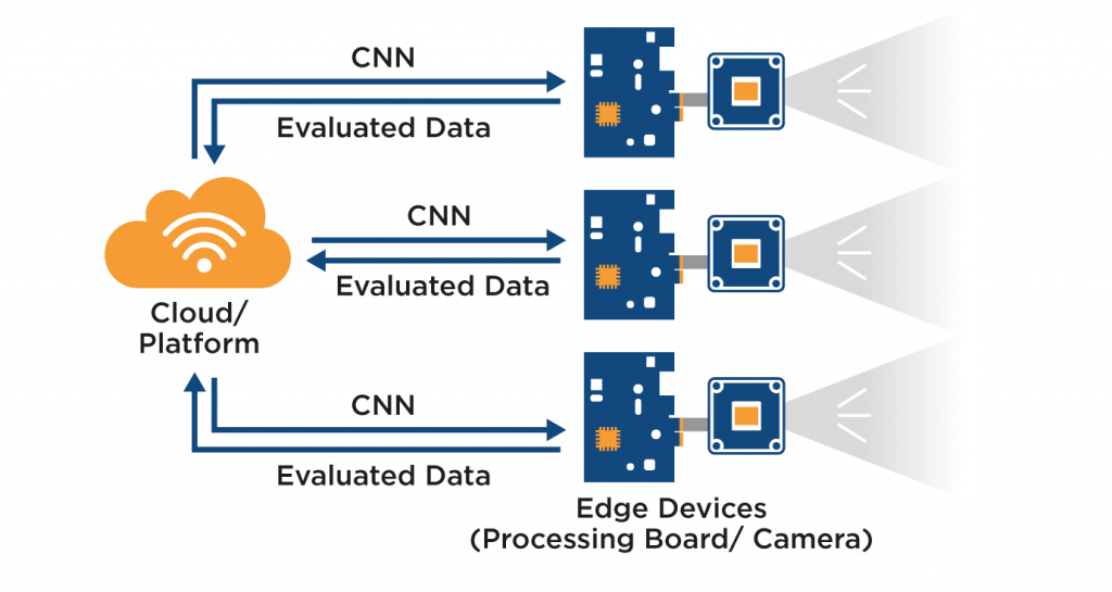 deep learning with embedded vision