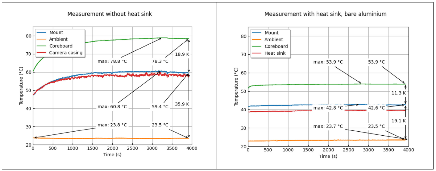 Figure 1: Camera Temperature Profile (Unmounted, No Lens) – Without Heat Sink (Left), with Heat Sink (Right)