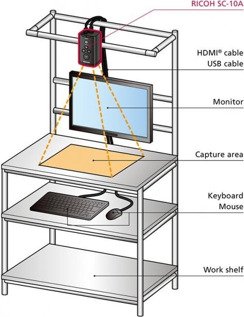 system_configuration_setup_ricoh_sc10a_sodavision
